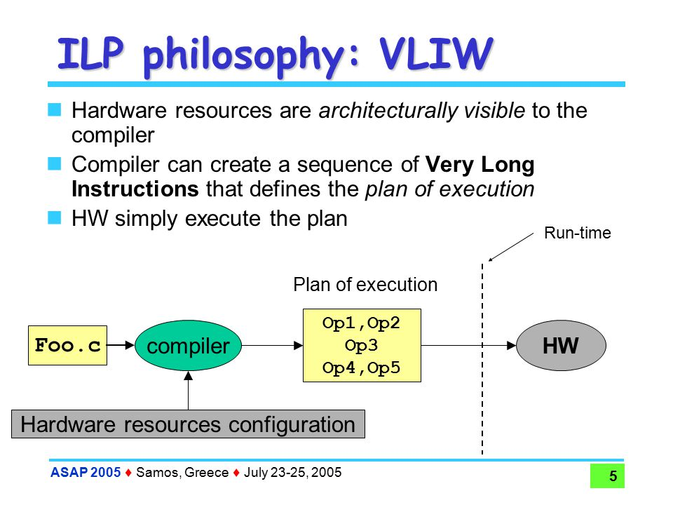ASAP 2005  Samos, Greece  July 23-25, 2005 5 ILP philosophy: VLIW Hardware resources are architecturally visible to the compiler Compiler can create a sequence of Very Long Instructions that defines the plan of execution HW simply execute the plan HW Foo.c Op1,Op2 Op3 Op4,Op5 compiler Hardware resources configuration Plan of execution Run-time