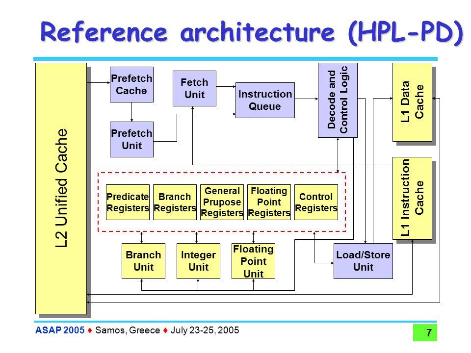 ASAP 2005  Samos, Greece  July 23-25, 2005 28 Design Space Exploration Implemented Algorithms : Exhaustive: intuitive, simple and …unfeasible Dependency analysis (dep), Givargis et al., [TVLSI'02] GA-based DSE (ga), Palesi et al., [CODES'01] Sensitivity Analysis, Fornaciari et al., [DAES'02]  Pareto-based Sensitivity Analysis (pbsa), Palesi et al., [VLSI-SOC'01]