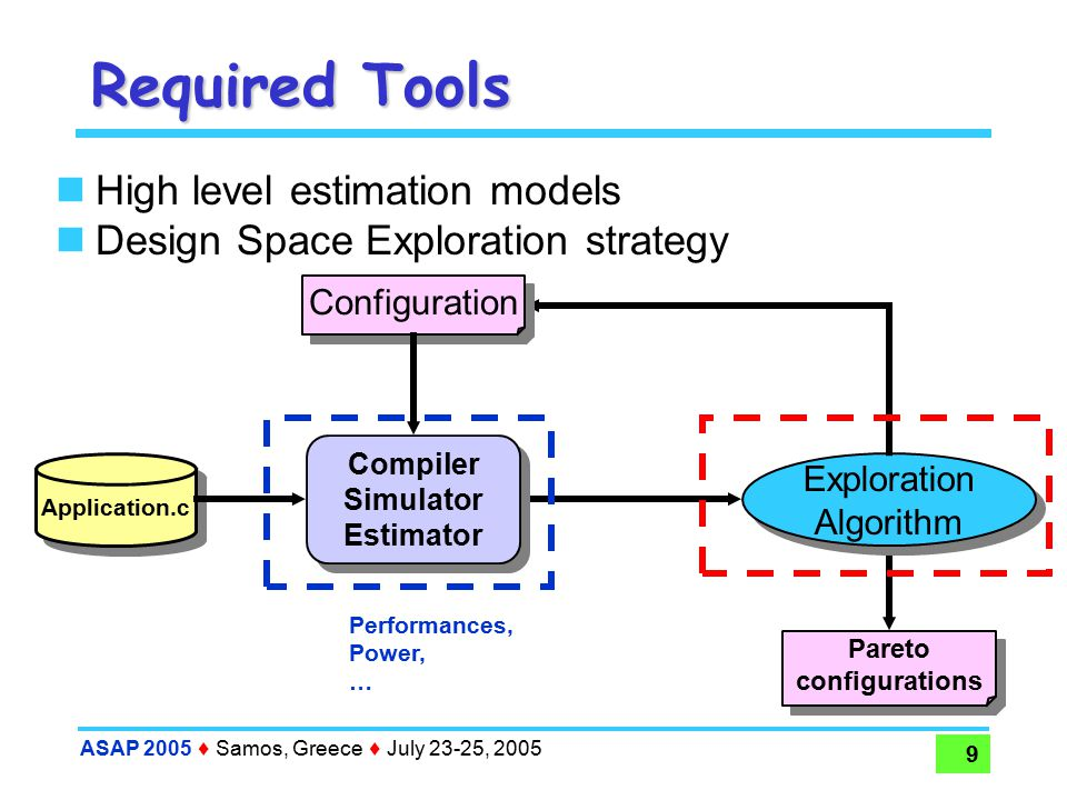 ASAP 2005  Samos, Greece  July 23-25, 2005 20 DSE: Experimental Results Parameters Parameters :  Initial population: 30 individuals  Crossover probability: 0.8  Mutation probability: 0.1  Generations: 50 Example of two different scenarios:  G721 encode: exploration should include the exploration of compilation strategy  Gsm-encode: hyperblock formation is predicted to be a better choice