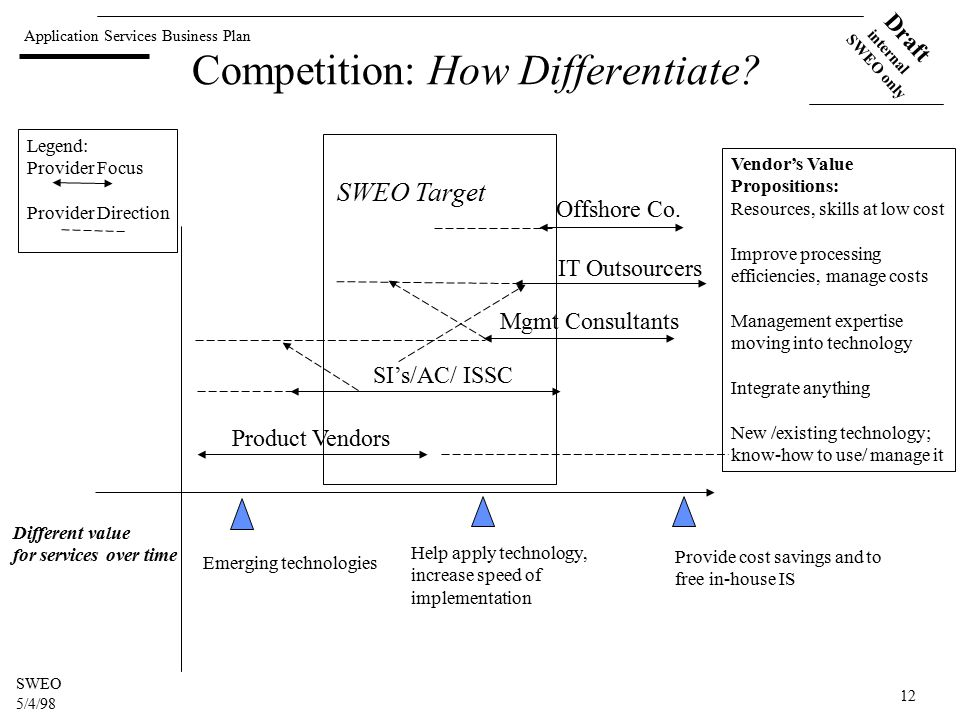Application Services Business Plan Draft internal SWEO only SWEO 5/4/98 12 Competition: How Differentiate.