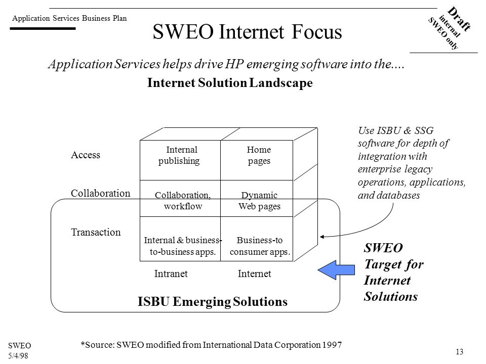 Application Services Business Plan Draft internal SWEO only SWEO 5/4/98 13 SWEO Internet Focus Access Collaboration Transaction Intranet Internet Internal publishing Collaboration, workflow Internal & business- to-business apps.
