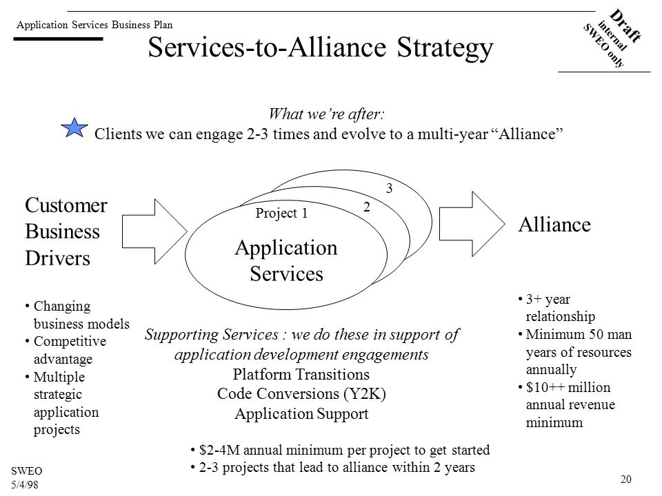 Application Services Business Plan Draft internal SWEO only SWEO 5/4/98 20 Services-to-Alliance Strategy Application Services Supporting Services : we do these in support of application development engagements Platform Transitions Code Conversions (Y2K) Application Support Alliance 3+ year relationship Minimum 50 man years of resources annually $10++ million annual revenue minimum Customer Business Drivers Changing business models Competitive advantage Multiple strategic application projects What we're after: Clients we can engage 2-3 times and evolve to a multi-year Alliance Project 1 2 3 $2-4M annual minimum per project to get started 2-3 projects that lead to alliance within 2 years