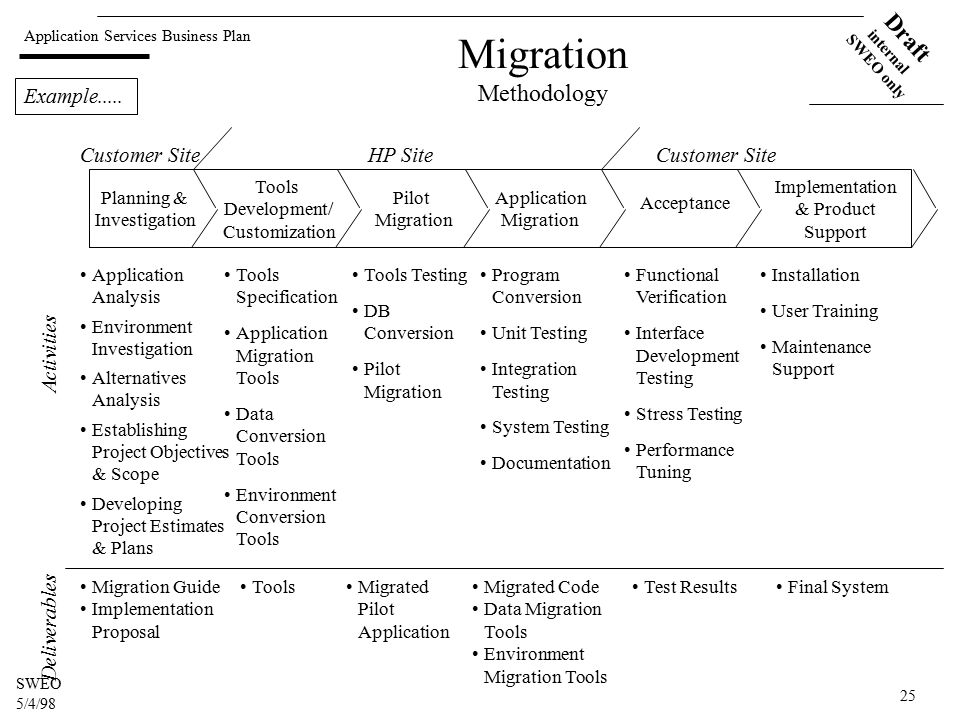 Application Services Business Plan Draft internal SWEO only SWEO 5/4/98 25 Migration Methodology Planning & Investigation Tools Development/ Customization Application Migration Pilot Migration Acceptance Implementation & Product Support Application Analysis Environment Investigation Alternatives Analysis Establishing Project Objectives & Scope Developing Project Estimates & Plans Tools Specification Application Migration Tools Data Conversion Tools Environment Conversion Tools Tools Testing DB Conversion Pilot Migration Program Conversion Unit Testing Integration Testing System Testing Documentation Functional Verification Interface Development Testing Stress Testing Performance Tuning Installation User Training Maintenance Support Customer SiteHP SiteCustomer Site Migration Guide Implementation Proposal ToolsMigrated Pilot Application Migrated Code Data Migration Tools Environment Migration Tools Test ResultsFinal System DeliverablesActivities Example.....