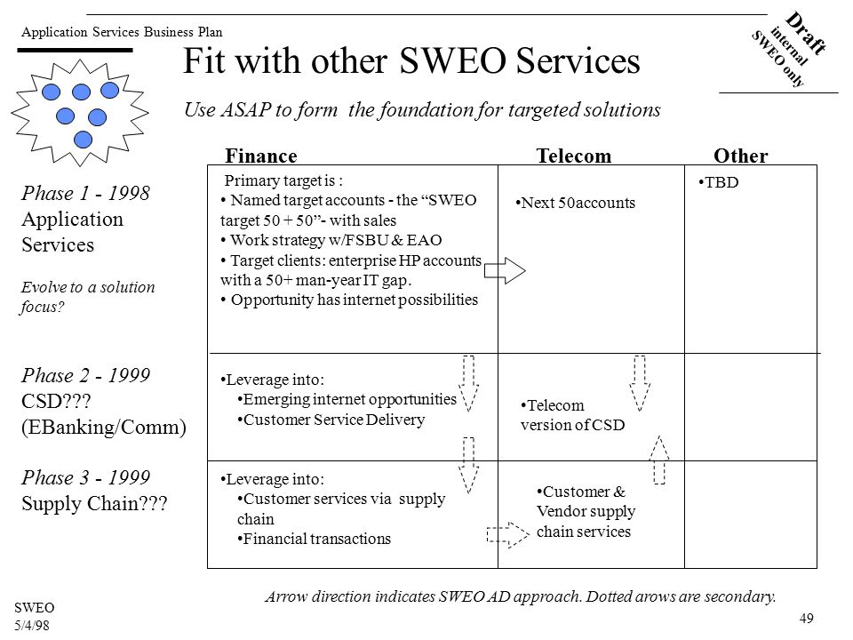 Application Services Business Plan Draft internal SWEO only SWEO 5/4/98 49 Fit with other SWEO Services Phase 1 - 1998 Application Services Evolve to a solution focus.