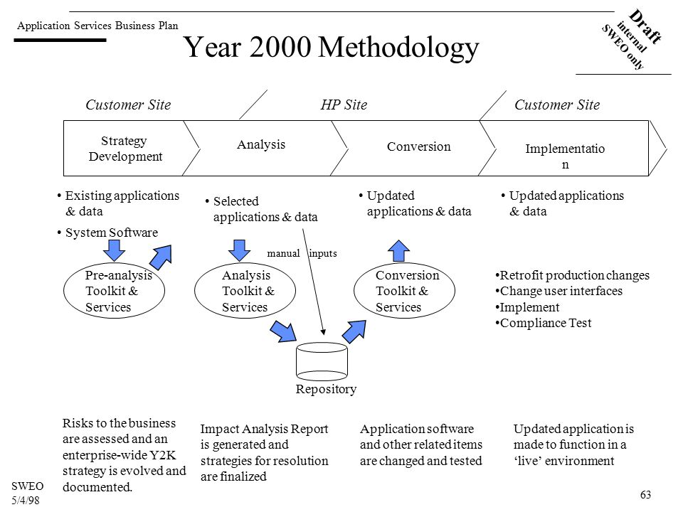 Application Services Business Plan Draft internal SWEO only SWEO 5/4/98 63 Year 2000 Methodology Strategy Development Analysis Conversion Implementatio n Existing applications & data System Software Selected applications & data Updated applications & data Customer Site HP Site Customer Site Pre-analysis Toolkit & Services Analysis Toolkit & Services Conversion Toolkit & Services Repository manual inputs Risks to the business are assessed and an enterprise-wide Y2K strategy is evolved and documented.