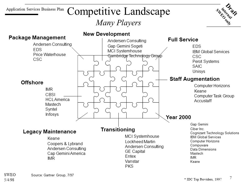 Application Services Business Plan Draft internal SWEO only SWEO 5/4/98 7 Competitive Landscape Many Players Package Management Andersen Consulting EDS Price Waterhouse CSC New Development Andersen Consulting Gap Gemini Sogeti MCI Systemhouse Cambridge Technology Group Full Service EDS IBM Global Services CSC Perot Systems SAIC Unisys Staff Augmentation Computer Horizons Keane Computer Task Group Accustaff Year 2000 Gap Gemini Ciber Inc.