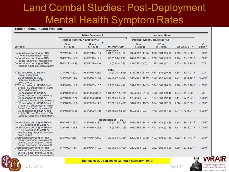 5/10/2015 Page 14 Land Combat Studies: Post-Deployment Mental Health Symptom Rates Thomas et al., Archives of General Psychiatry (2010)