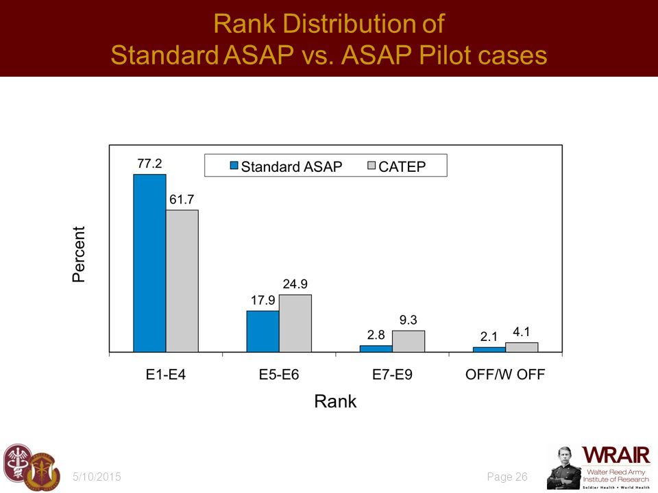 5/10/2015 Page 26 Rank Distribution of Standard ASAP vs. ASAP Pilot cases