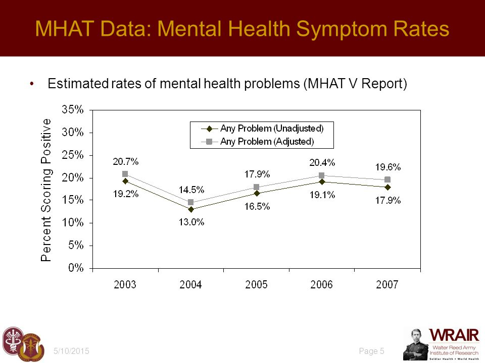 Estimated rates of mental health problems (MHAT V Report) 5/10/2015 Page 5 MHAT Data: Mental Health Symptom Rates