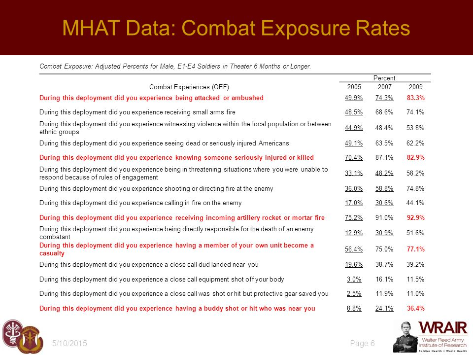 5/10/2015 Page 7 MHAT: Combat Exposure & Acute Stress (PTSD Symptoms)