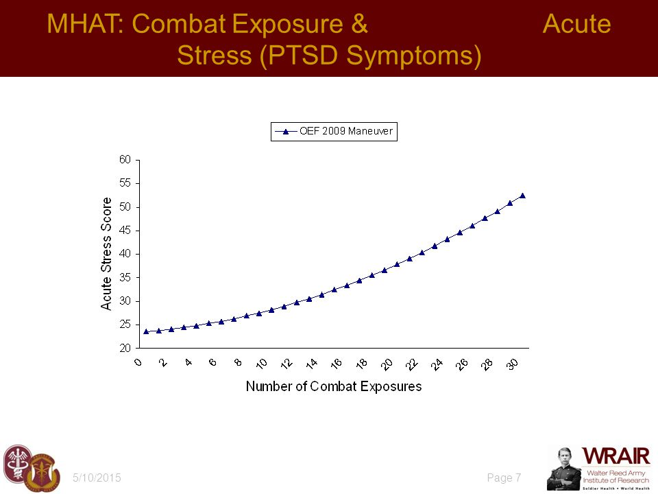 5/10/2015 Page 7 MHAT: Combat Exposure & Acute Stress (PTSD Symptoms)