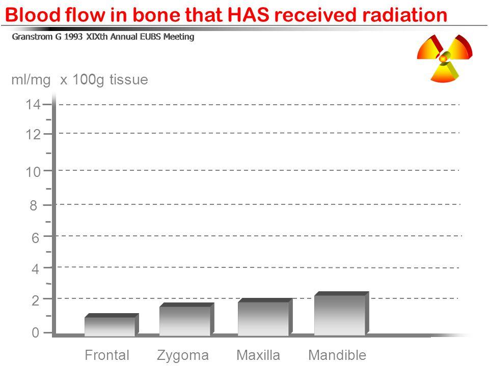 Frontal Zygoma Maxilla Mandible 14 12 10 8 6 4 2 0 ml/mg x 100g tissue Blood flow in bone that HAS received radiation Granstrom G 1993 XIXth Annual EU