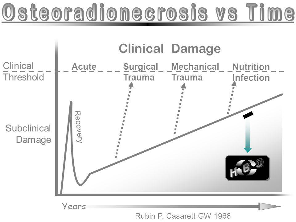 Rubin P, Casarett GW 1968 Clinical Threshold Subclinical Damage Recovery Years Clinical Damage AcuteSurgical Trauma Mechanical Trauma Nutrition Infect