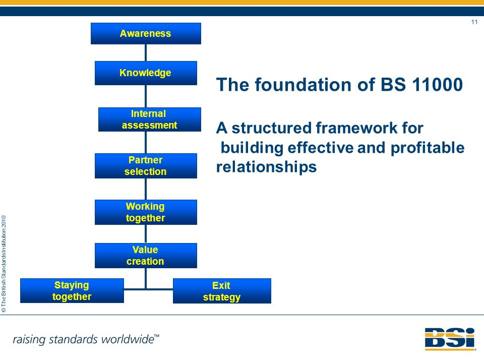 © The British Standards Institution 2010 11 The foundation of BS 11000 A structured framework for building effective and profitable relationships Awar
