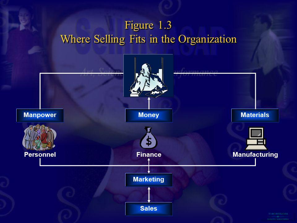 Figure 1.3 Where Selling Fits in the Organization Manpower MoneyMaterials PersonnelFinanceManufacturing Marketing Sales