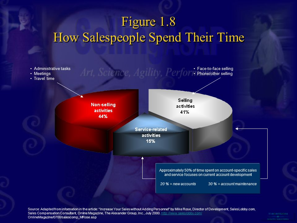 Approximately 50% of time spent on account-specific sales and service focuses on current account development 20 % = new accounts30 % = account mainten
