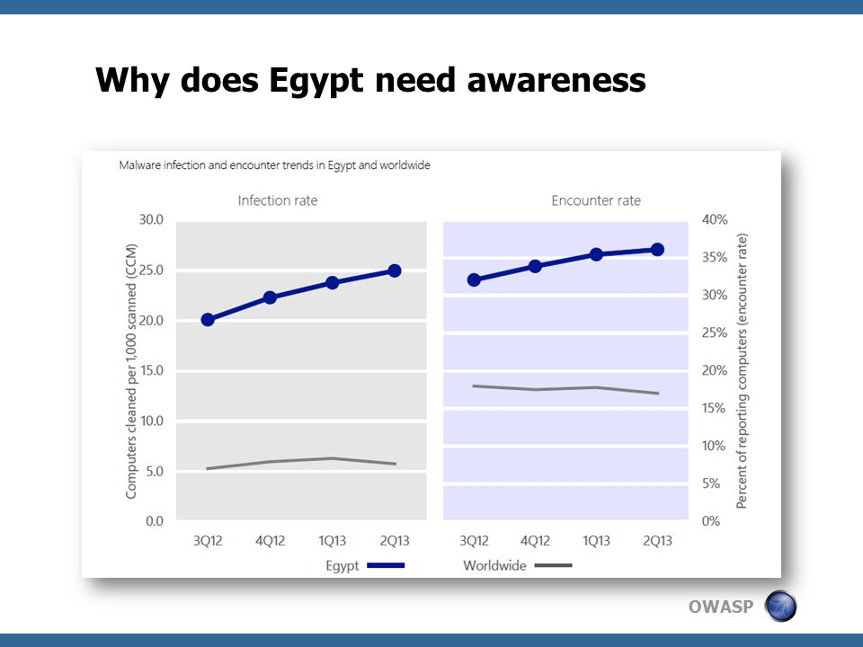 OWASP Why does Egypt need awareness