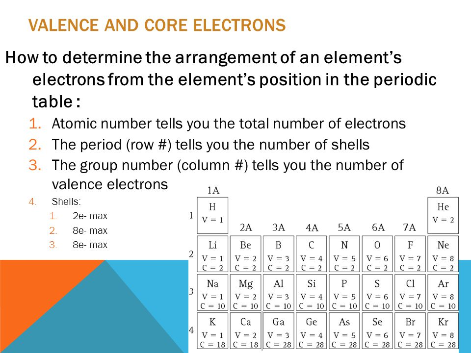VALENCE AND CORE ELECTRONS How to determine the arrangement of an element's electrons from the element's position in the periodic table : 1.Atomic number tells you the total number of electrons 2.The period (row #) tells you the number of shells 3.The group number (column #) tells you the number of valence electrons 4.Shells: 1.2e- max 2.8e- max 3.8e- max