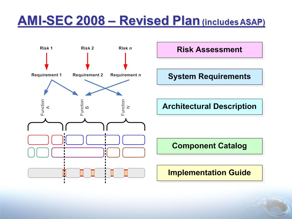 AMI-SEC 2008 – Revised Plan (includes ASAP)