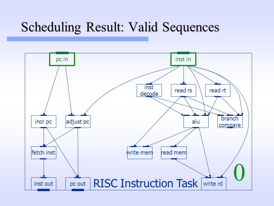 Scheduling Result: Valid Sequences read rs inst in fetch inst inst out pc in pc out incr pc write rd inst decode read rt alu read memwrite mem adjust pc branch compare RISC Instruction Task 0
