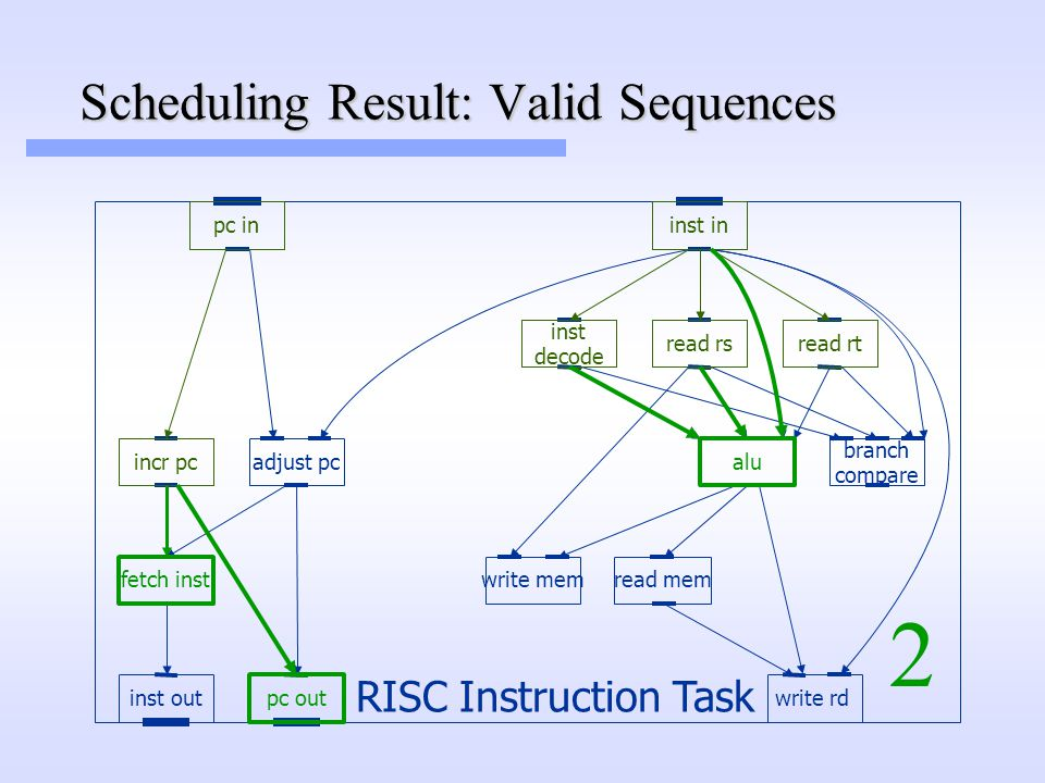 read rs inst in fetch inst inst out pc in pc out incr pc write rd inst decode read rt alu read memwrite mem adjust pc branch compare RISC Instruction Task 2