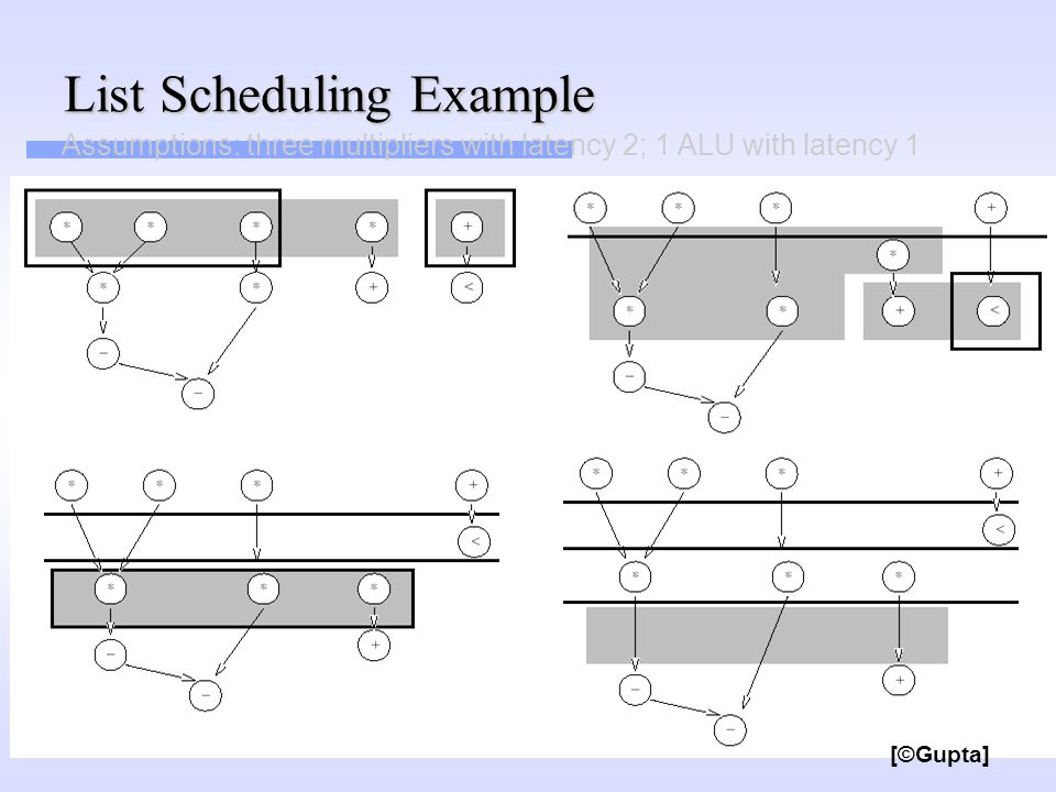 List Scheduling Example [©Gupta] Assumptions: three multipliers with latency 2; 1 ALU with latency 1
