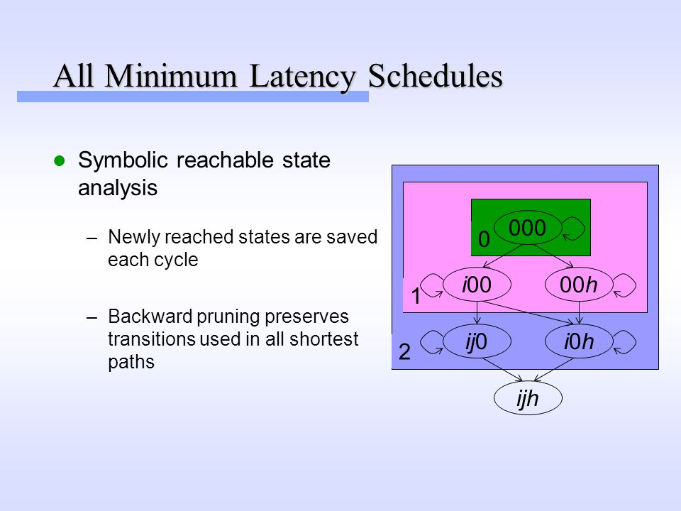 2 1 0 All Minimum Latency Schedules Symbolic reachable state analysis 000 i00 ij0 00h i0hi0h ijh –Backward pruning preserves transitions used in all shortest paths –Newly reached states are saved each cycle