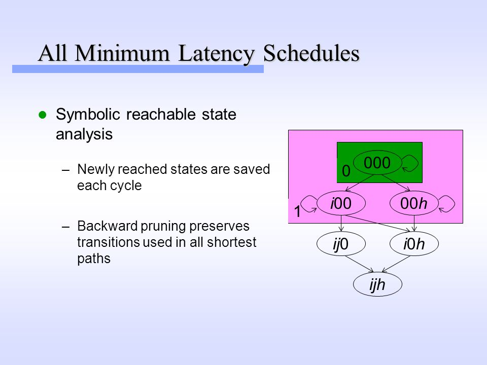 1 0 All Minimum Latency Schedules Symbolic reachable state analysis 000 i00 ij0 00h i0hi0h ijh –Backward pruning preserves transitions used in all shortest paths –Newly reached states are saved each cycle