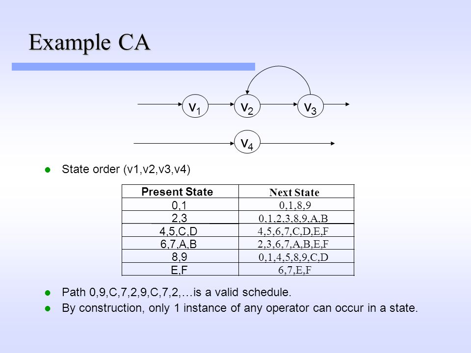 Example CA State order (v1,v2,v3,v4) Path 0,9,C,7,2,9,C,7,2,…is a valid schedule.