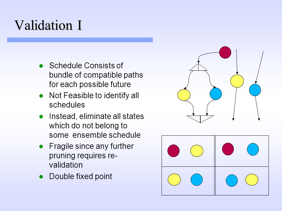 Validation I Schedule Consists of bundle of compatible paths for each possible future Not Feasible to identify all schedules Instead, eliminate all states which do not belong to some ensemble schedule Fragile since any further pruning requires re- validation Double fixed point