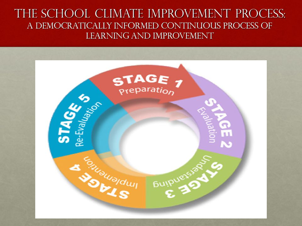 The School Climate Improvement Process: A democratically informed continuous process of learning and improvement