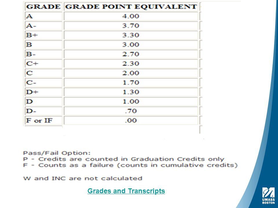 How is GPA calculated Grades and Transcripts