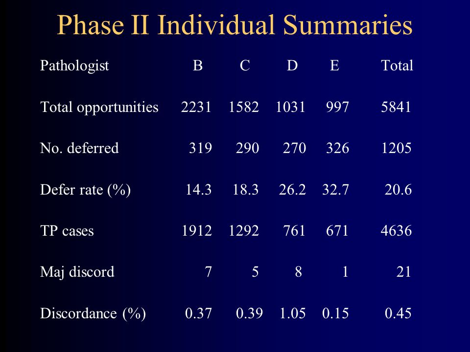 Phase II Individual Summaries Pathologist B C D E Total Total opportunities223115821031 997 5841 No.