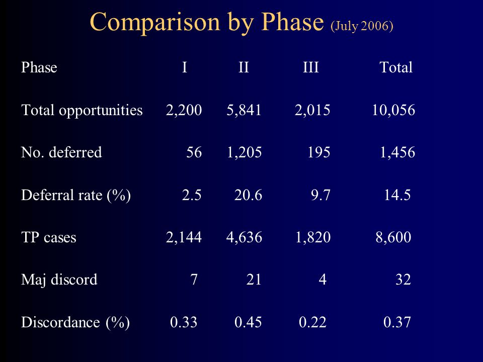 Comparison by Phase (July 2006) Phase I II III Total Total opportunities 2,200 5,841 2,015 10,056 No.