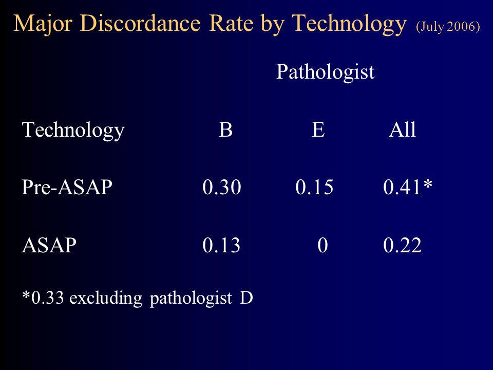 Major Discordance Rate by Technology (July 2006) Pathologist TechnologyB E All Pre-ASAP 0.30 0.15 0.41* ASAP 0.130 0.22 *0.33 excluding pathologist D