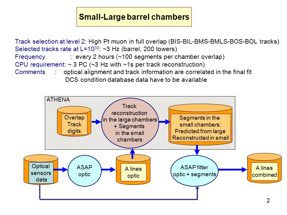 2 Small-Large barrel chambers Track selection at level 2: High Pt muon in full overlap (BIS-BIL-BMS-BMLS-BOS-BOL tracks) Selected tracks rate at L=10 33 : ~3 Hz (barrel, 200 towers) Frequency : every 2 hours (~100 segments per chamber overlap) CPU requirement: ~ 3 PC (~3 Hz with ~1s per track reconstruction) Comments : optical alignment and track information are correlated in the final fit DCS condition database data have to be available ASAP optic A lines optic Track reconstruction in the large chambers + Segments in the small chambers Overlap Track digits Segments in the small chambers: Predicted from large Reconstructed in small ASAP fitter optic + segments A lines combined Optical sensors data ATHENA