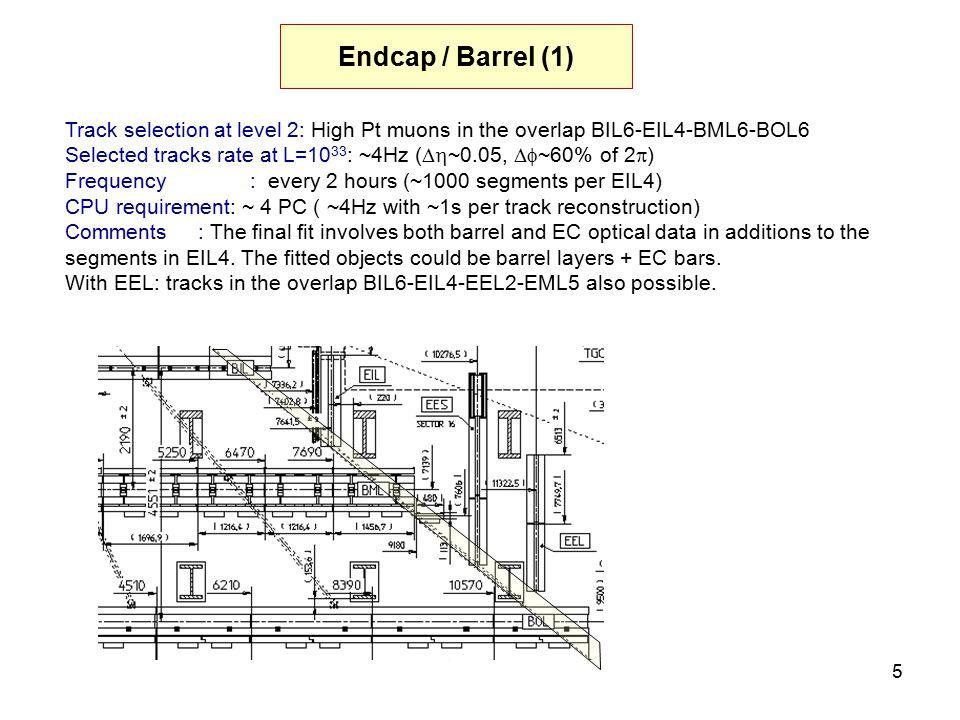 5 Endcap / Barrel (1) Track selection at level 2: High Pt muons in the overlap BIL6-EIL4-BML6-BOL6 Selected tracks rate at L=10 33 : ~4Hz (  ~0.05,  ~60% of 2  ) Frequency : every 2 hours (~1000 segments per EIL4) CPU requirement: ~ 4 PC ( ~4Hz with ~1s per track reconstruction) Comments : The final fit involves both barrel and EC optical data in additions to the segments in EIL4.