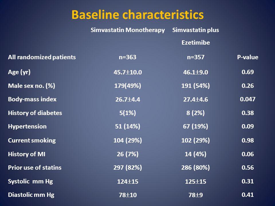Baseline characteristics Simvastatin Monotherapy Simvastatin plus Ezetimibe All randomized patientsn=363n=357P-value Age (yr) 45.7  10.046.1  9.0 0.