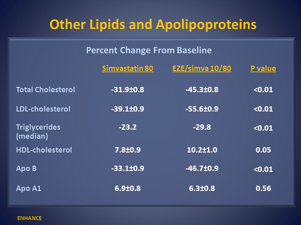 Other Lipids and Apolipoproteins Percent Change From Baseline Simvastatin 80EZE/simva 10/80P value Total Cholesterol-31.9±0.8-45.3±0.8<0.01 LDL-choles