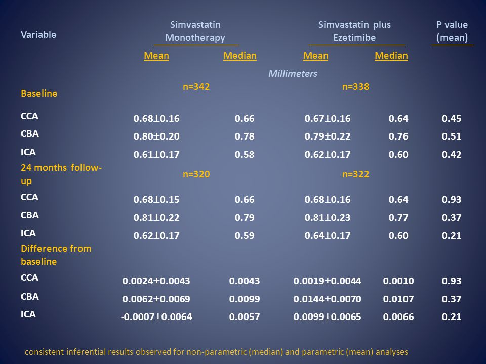 Variable Simvastatin Monotherapy Simvastatin plus Ezetimibe P value (mean) MeanMedianMeanMedian Millimeters Baseline n=342n=338 CCA 0.68  0.16 0.66 0