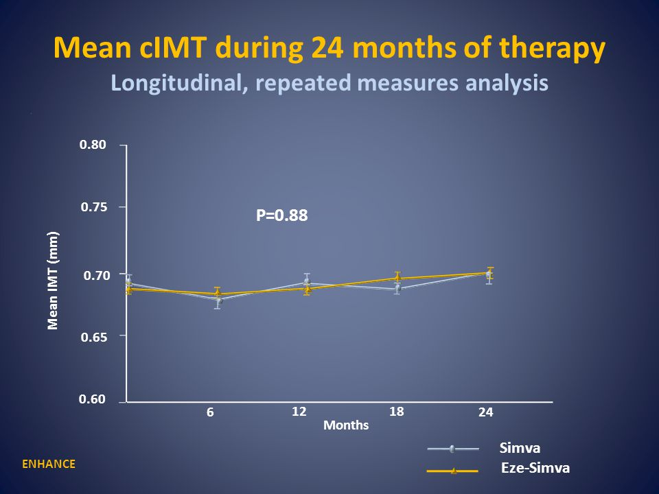 Mean cIMT during 24 months of therapy Longitudinal, repeated measures analysis ENHANCE Mean IMT (mm) Simva Eze-Simva 6 1218 24 0.60 0.70 0.75 0.80 0.65 Months P=0.88