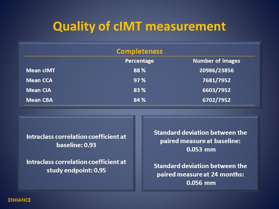 Quality of cIMT measurement ENHANCE Intraclass correlation coefficient at baseline: 0.93 Intraclass correlation coefficient at study endpoint: 0.95 Standard deviation between the paired measure at baseline: 0.053 mm Standard deviation between the paired measure at 24 months: 0.056 mm Completeness PercentageNumber of images Mean cIMT88 %20986/23856 Mean CCA97 %7681/7952 Mean CIA83 %6603/7952 Mean CBA84 %6702/7952