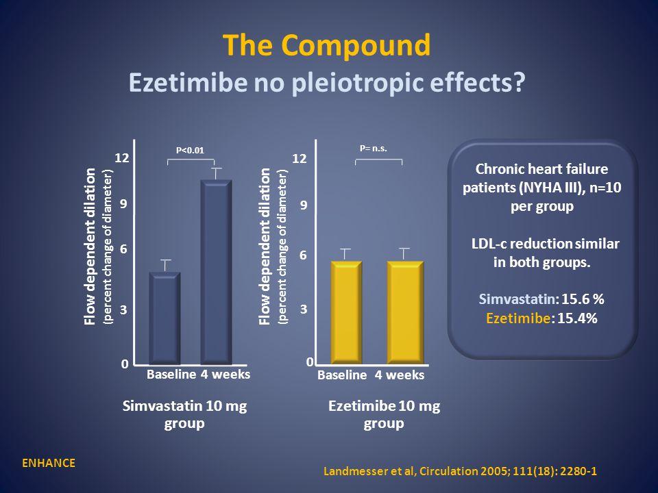 The Compound Ezetimibe no pleiotropic effects.
