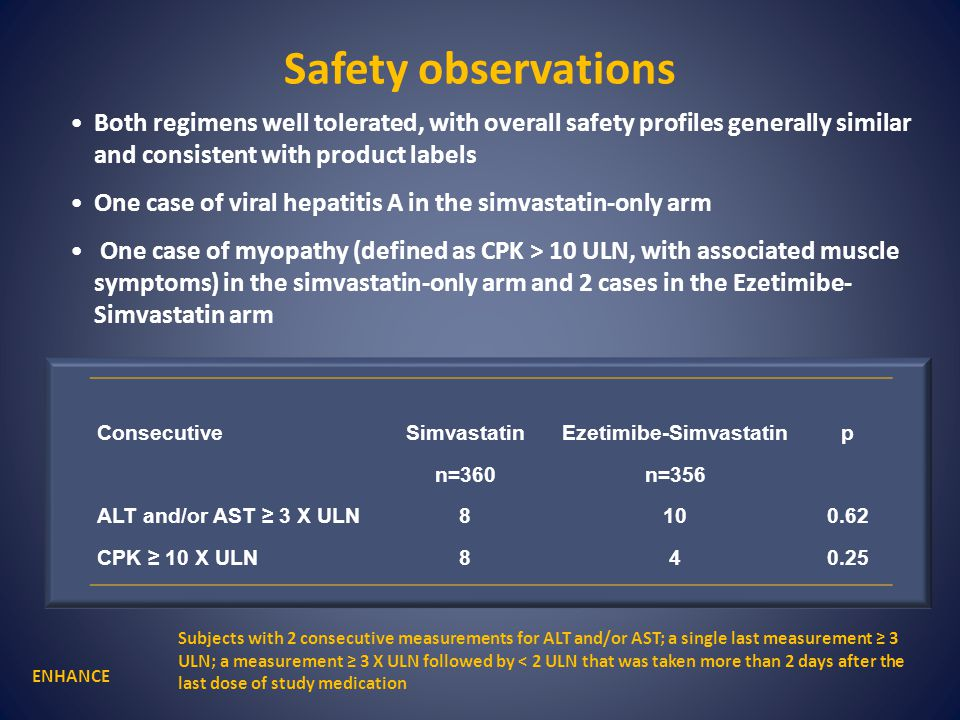 Safety observations ConsecutiveSimvastatinEzetimibe-Simvastatinp n=360n=356 ALT and/or AST ≥ 3 X ULN8100.62 CPK ≥ 10 X ULN840.25 ENHANCE Both regimens well tolerated, with overall safety profiles generally similar and consistent with product labels One case of viral hepatitis A in the simvastatin-only arm One case of myopathy (defined as CPK > 10 ULN, with associated muscle symptoms) in the simvastatin-only arm and 2 cases in the Ezetimibe- Simvastatin arm Subjects with 2 consecutive measurements for ALT and/or AST; a single last measurement ≥ 3 ULN; a measurement ≥ 3 X ULN followed by < 2 ULN that was taken more than 2 days after the last dose of study medication
