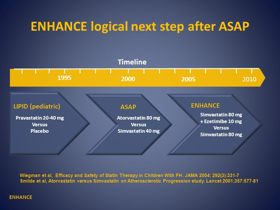 LIPID (pediatric) Atorvastatin 80 mg Versus Simvastatin 40 mg ASAP Simvastatin 80 mg + Ezetimibe 10 mg Versus Simvastatin 80 mg ENHANCE Timeline 2000 2010 1995 2005 ENHANCE logical next step after ASAP ENHANCE Pravastatin 20-40 mg Versus Placebo Wiegman et al, Efficacy and Safety of Statin Therapy in Children With FH.