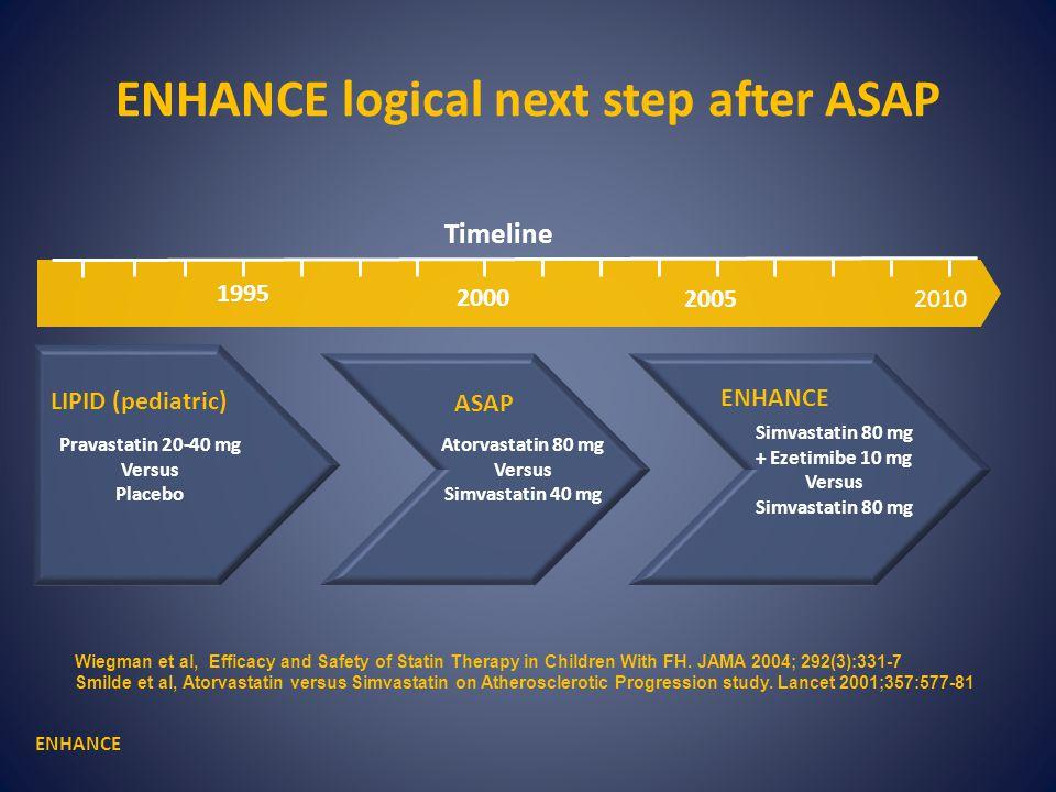 LIPID (pediatric) Atorvastatin 80 mg Versus Simvastatin 40 mg ASAP Simvastatin 80 mg + Ezetimibe 10 mg Versus Simvastatin 80 mg ENHANCE Timeline 2000