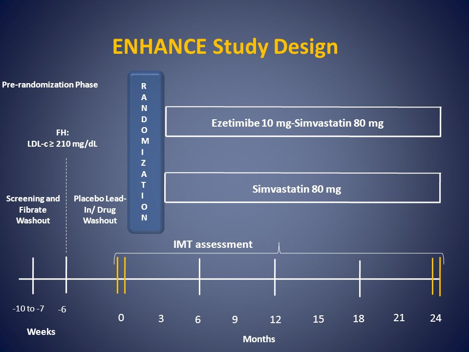 ENHANCE Study Design Simvastatin 80 mg RANDOMIZATIONRANDOMIZATION 0 24 Months 3 6912 15 18 21 Pre-randomization Phase FH: LDL-c ≥ 210 mg/dL Screening and Fibrate Washout Placebo Lead- In/ Drug Washout Weeks -6 -10 to -7 Ezetimibe 10 mg-Simvastatin 80 mg IMT assessment