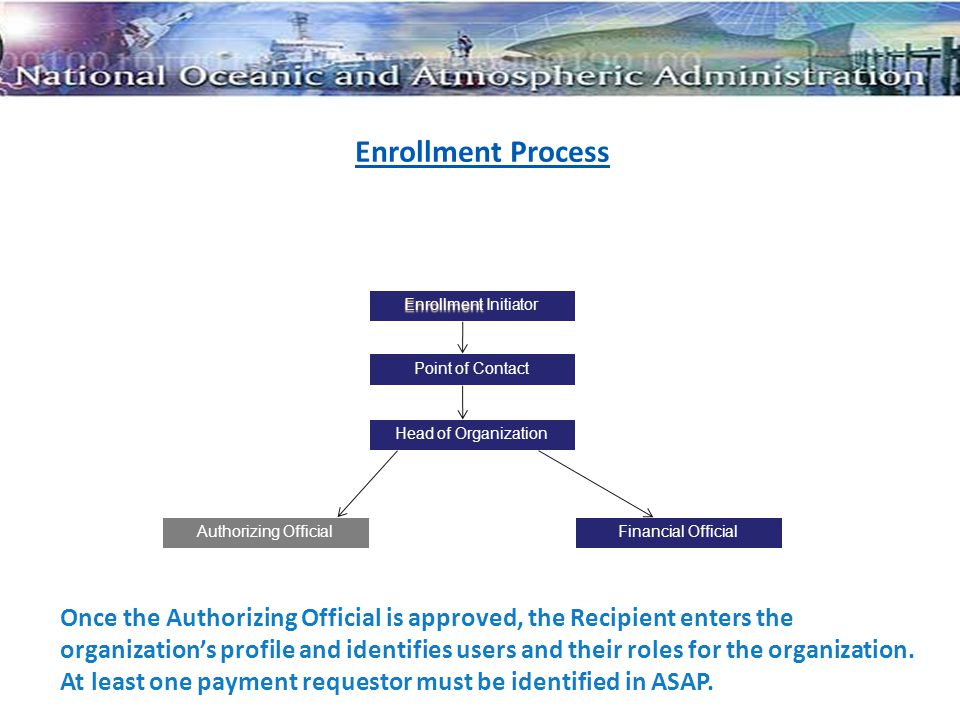 Enrollment Process Enrollment Enrollment Initiator Point of Contact Head of Organization Financial OfficialAuthorizing Official Once the Authorizing Official is approved, the Recipient enters the organization's profile and identifies users and their roles for the organization.