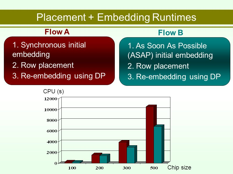 Placement + Embedding Runtimes Row Epitaxial Re-embedding Chip size CPU (s) 1.