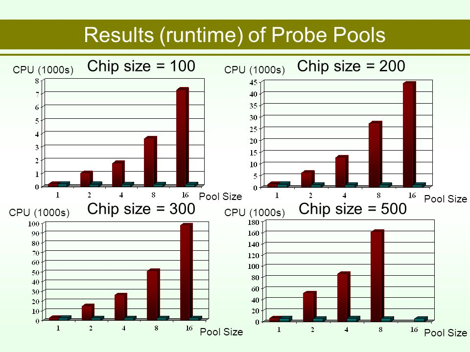 Results (runtime) of Probe Pools Chip size = 100 Pool Size CPU (1000s) Chip size = 300 Pool Size CPU (1000s) Chip size = 500 Pool Size CPU (1000s) Chip size = 200 Pool Size CPU (1000s)
